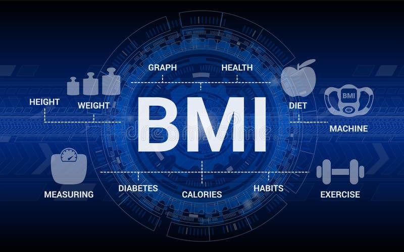 Fond de bannière d'indice de masse corporelle et de perte de poids de BMI illustration stock