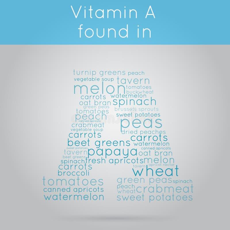 Fondo del información-texto de la vitamina A ilustración del vector