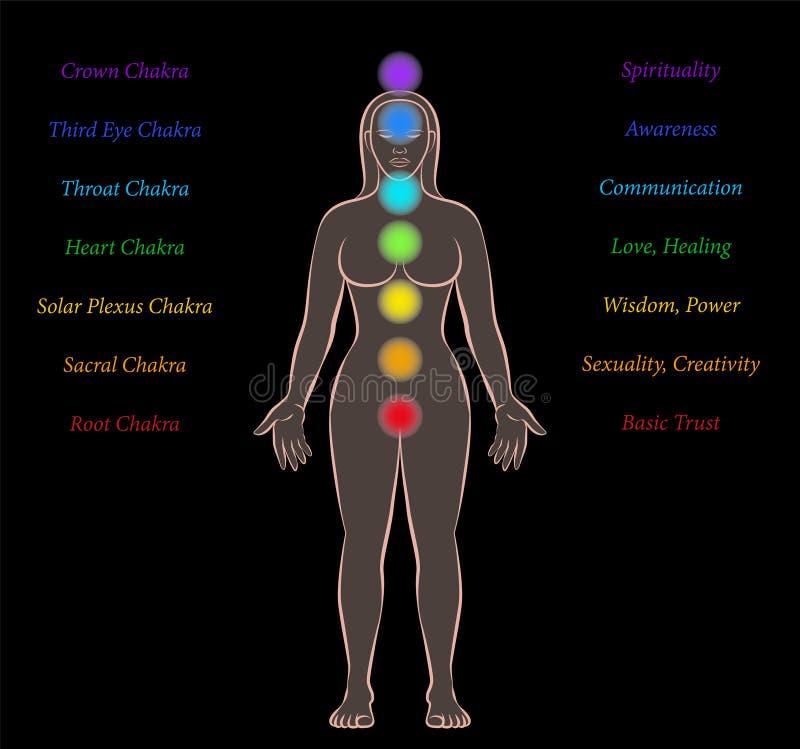 Fondo del negro de la descripción de la mujer de Chakras del cuerpo ilustración del vector