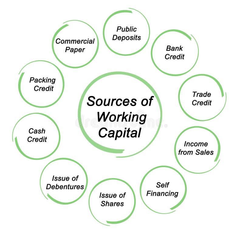 Fonte di capitale liquido illustrazione vettoriale