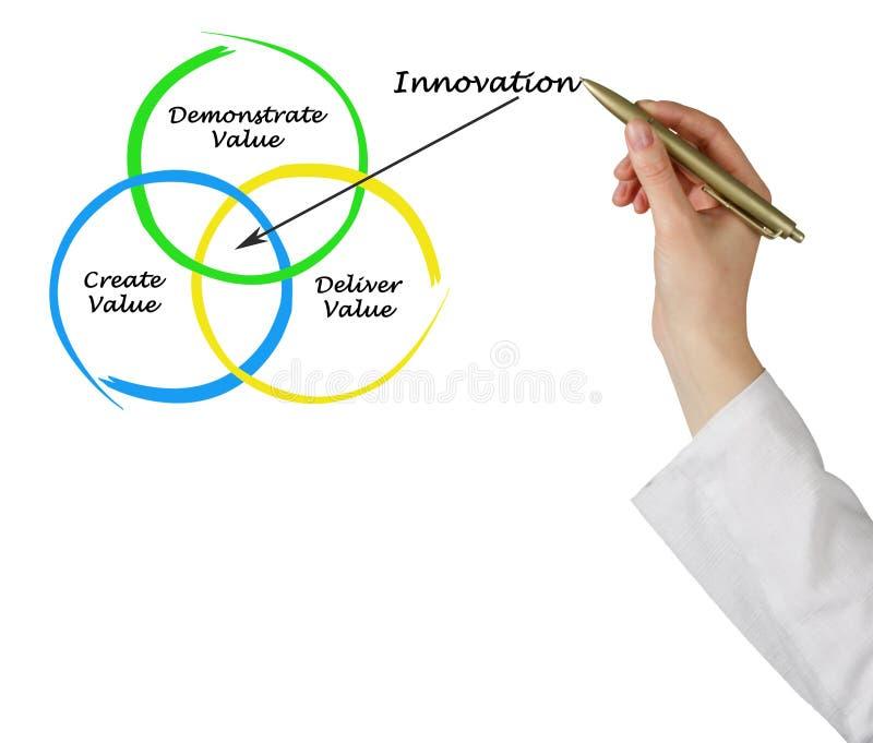 Fontes de inovação imagem de stock