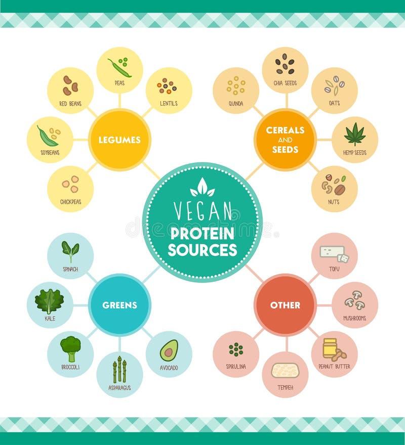Fonti della proteina del vegano illustrazione vettoriale