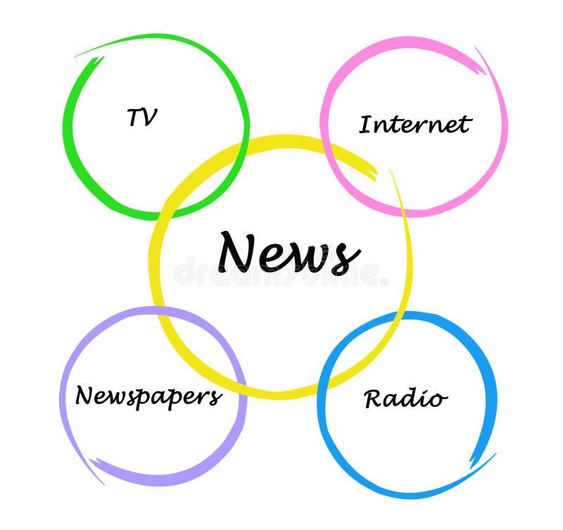Fonti moderne di notizie illustrazione di stock