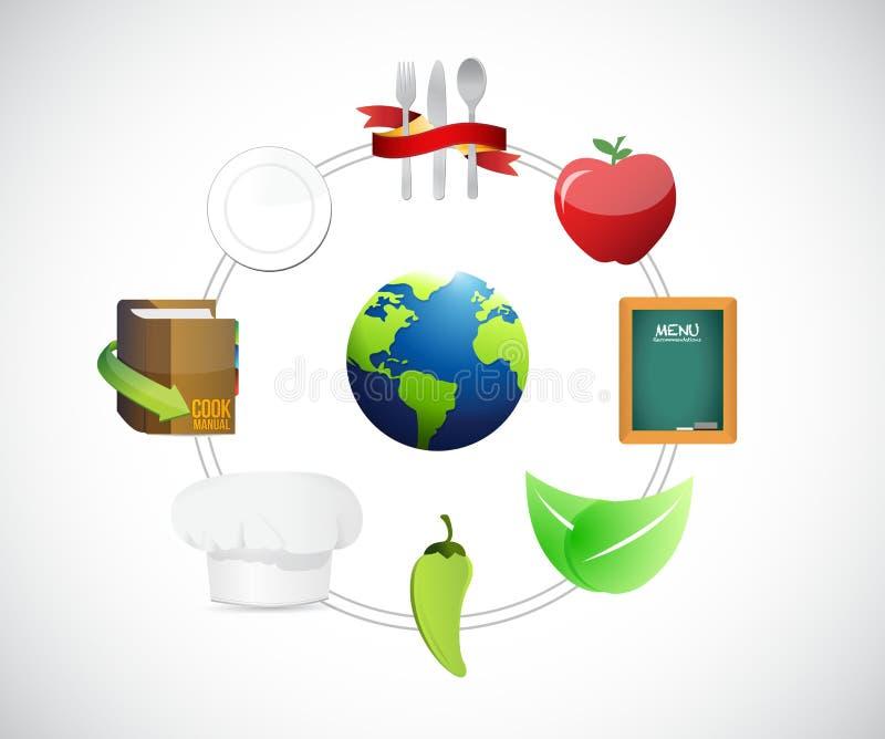 Food Around The Globe Concept Diagram Stock Illustration