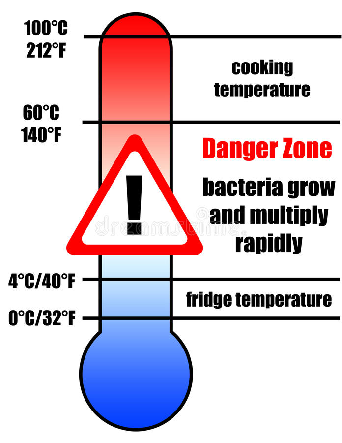 Free Food Danger Zone Royalty Free Stock Images - 85117539