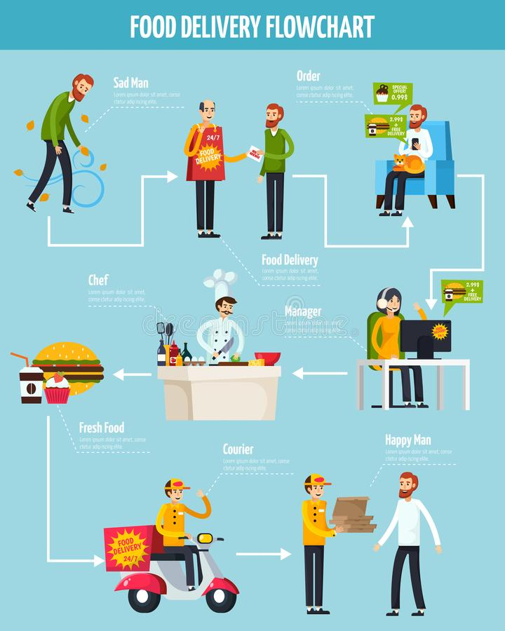 Food Delivery Orthogonal Flowchart. On blue background with stages of service from order to getting vector illustration vector illustration