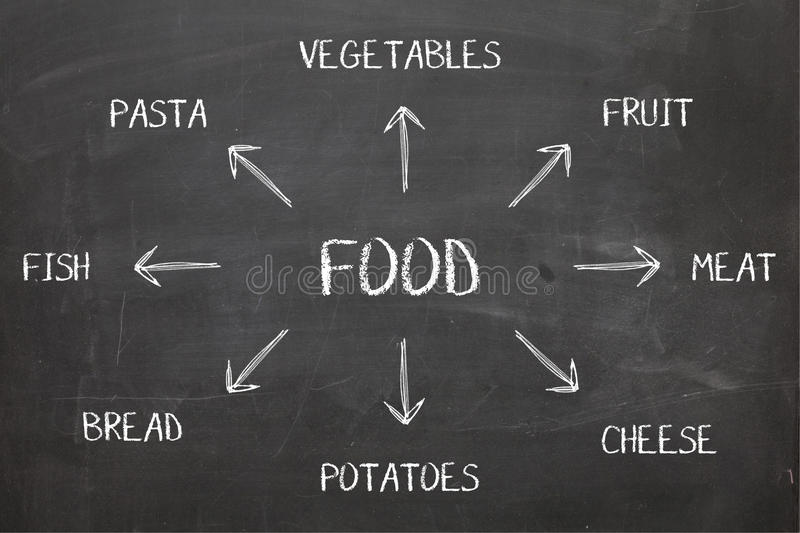 Food Diagram on Blackboard stock photography