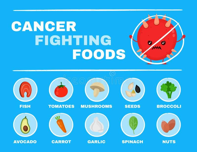 Food fighting cancer infographic.Vector. Flat cartoon character illustration icon design.Isolated on white background.Cancer,food,nutrition,healthcare concept royalty free illustration