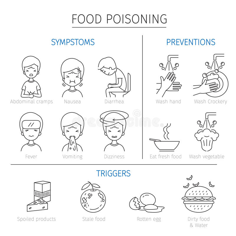 Food Poisoning Symptoms, Triggers And Preventions Outline Icons ...