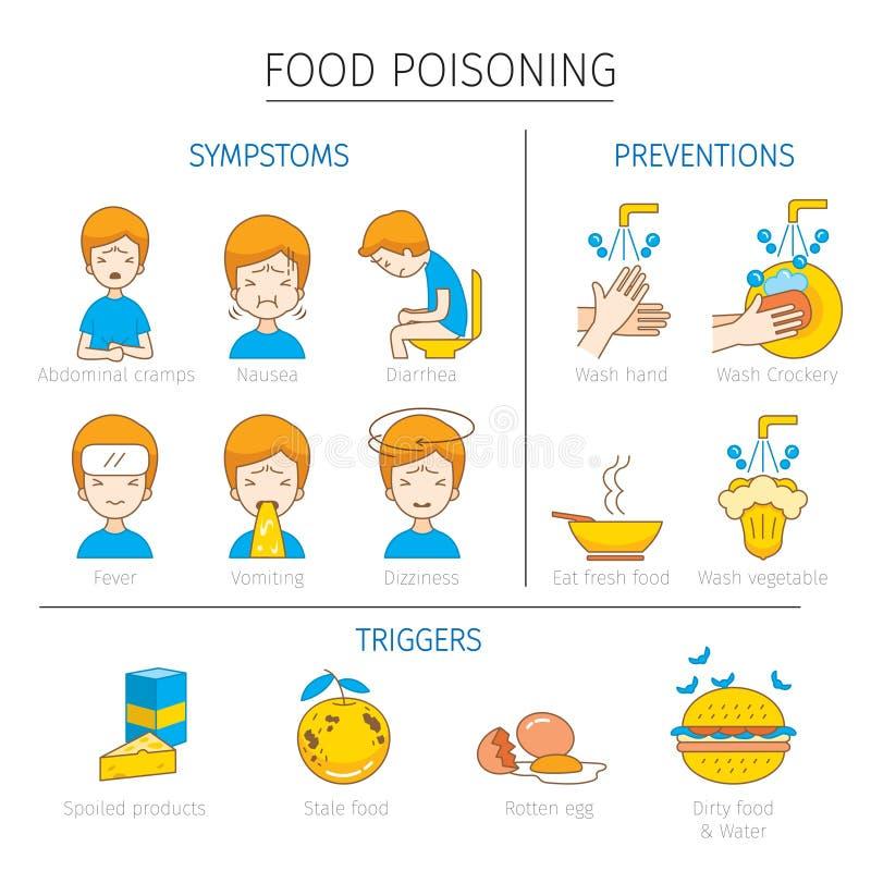 Food poisoning symptoms triggers and preventions outline - Detectores de monoxido de carbono ...