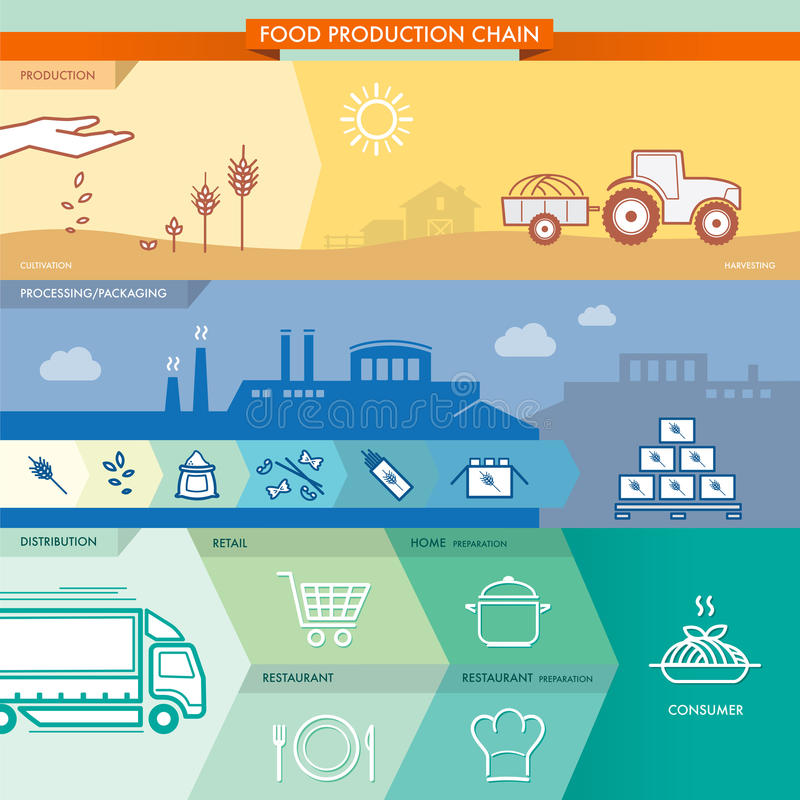 Food production chain stock illustration