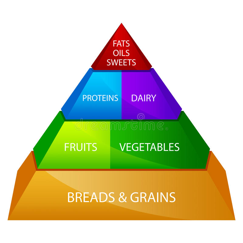 Food Pyramid. A colorful illustration / chart of the classic food pyramid which helps show the types of food we should eat and in what proportions vector illustration