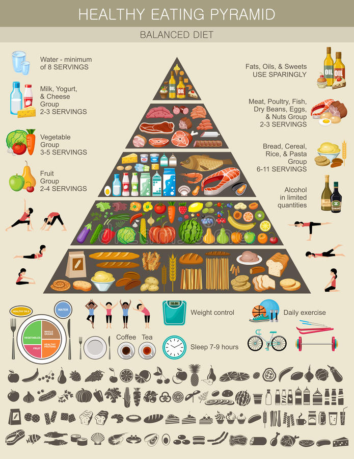 Food pyramid healthy eating infographic royalty free illustration