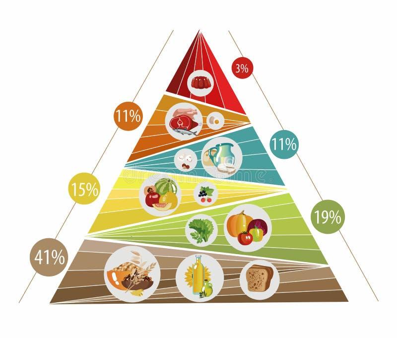 balance diet food chart