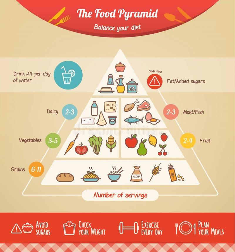 The food pyramid royalty free illustration