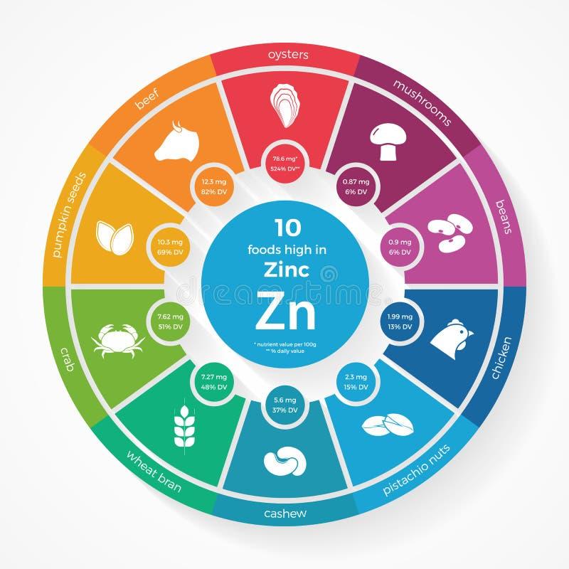 10 foods som är höga i zink Näringinfographics royaltyfri illustrationer