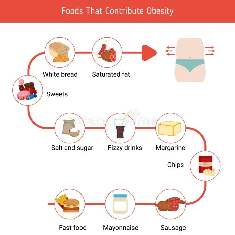 Foods som bidrar till fetma stock illustrationer