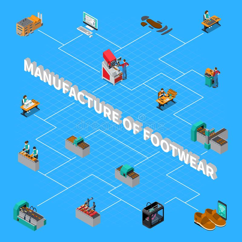 Footwear Factory Isometric Flowchart. With shoes manufacture symbols vector illustration stock illustration