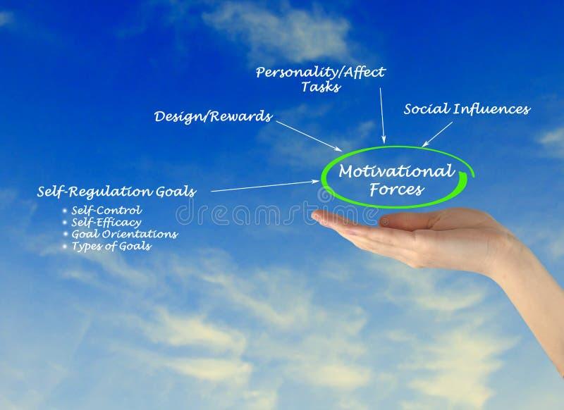 Forces de motivation images libres de droits