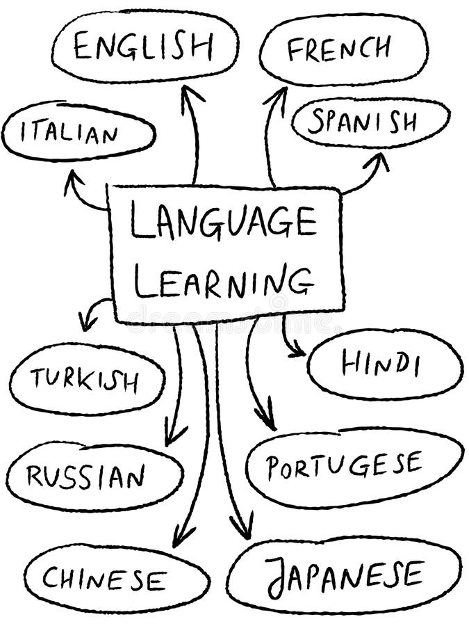 Foreign language. Language learning mind map - popular foreign languages vector illustration