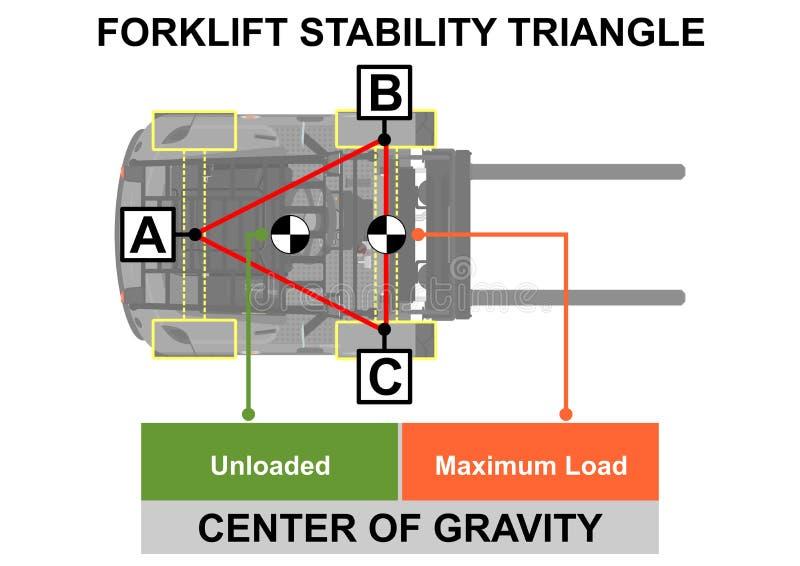 Forklift τρίγωνο σταθερότητας ελεύθερη απεικόνιση δικαιώματος