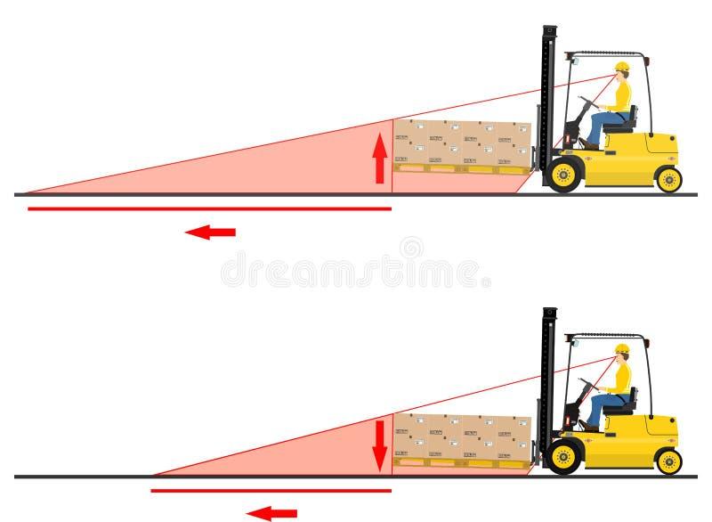 Forklift niebezpieczeństwa ilustracja wektor