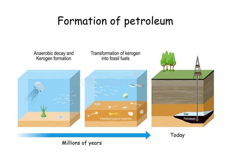 Formação de petróleo Formação de petróleo e gás ilustração royalty free