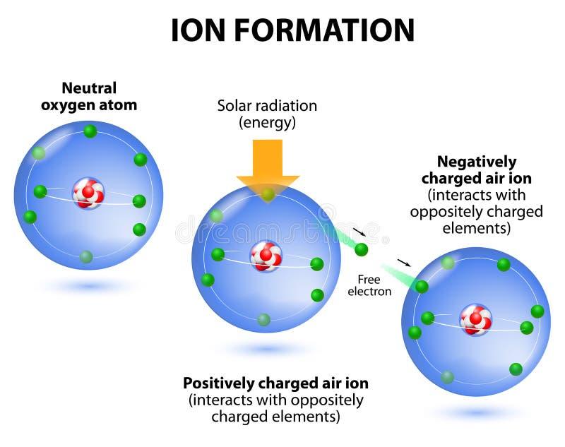 Formação dos íons do ar. diagrama. Átomos de oxigênio ilustração do vetor