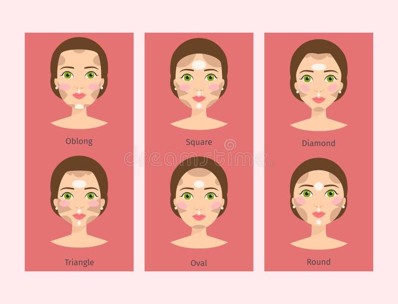 Formar den kosmetiska framsidan för den olika för kvinnaframsidatyper illustrationen för vektorn baner för makeup för kortteckenf royaltyfri illustrationer