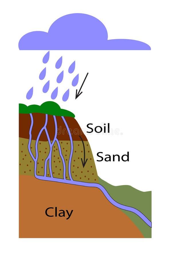 Formation d'un ressort géodésie Formation de la terre Couches souterraines illustration stock