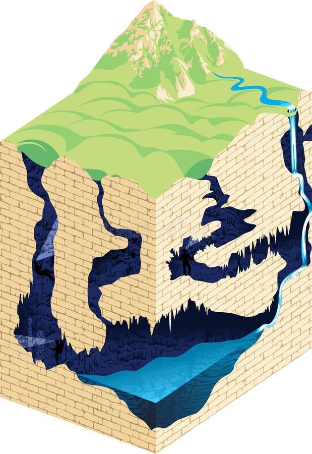 Formation de caverne et développement - vecteur infographic illustration stock
