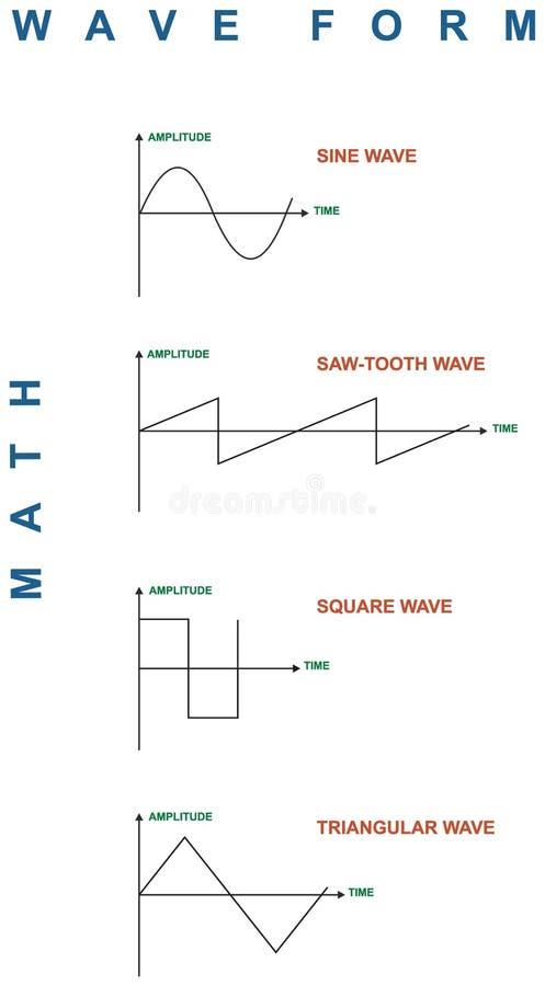Forme d'onda di per la matematica illustrazione di stock