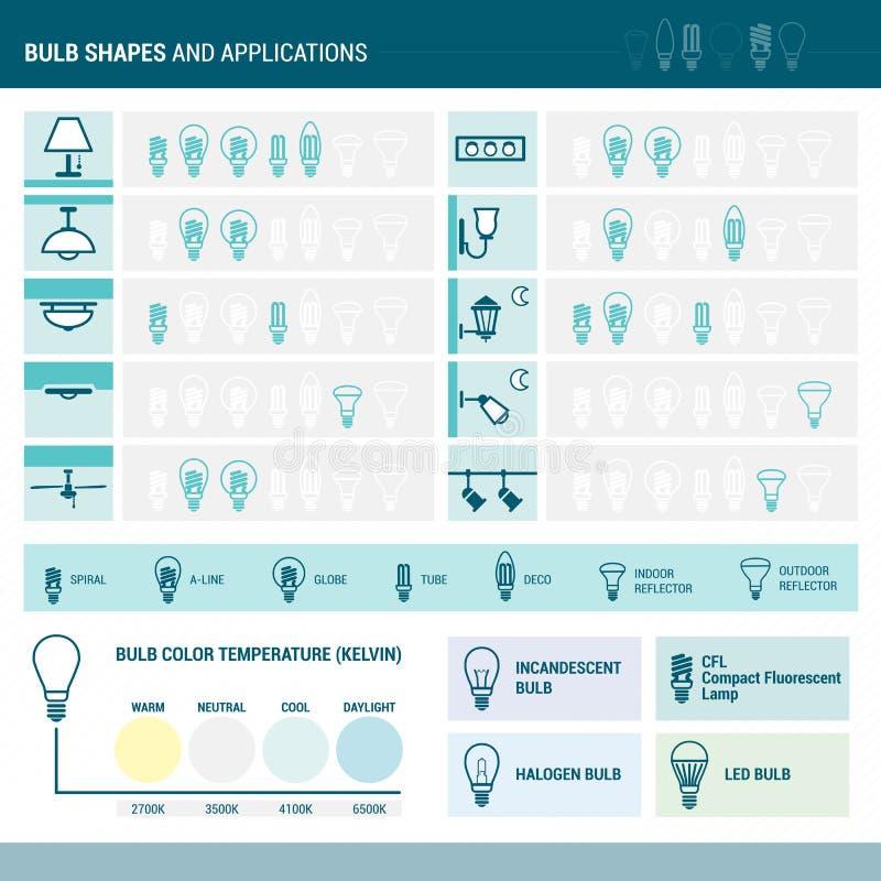 Forme ed applicazioni delle lampadine illustrazione di stock