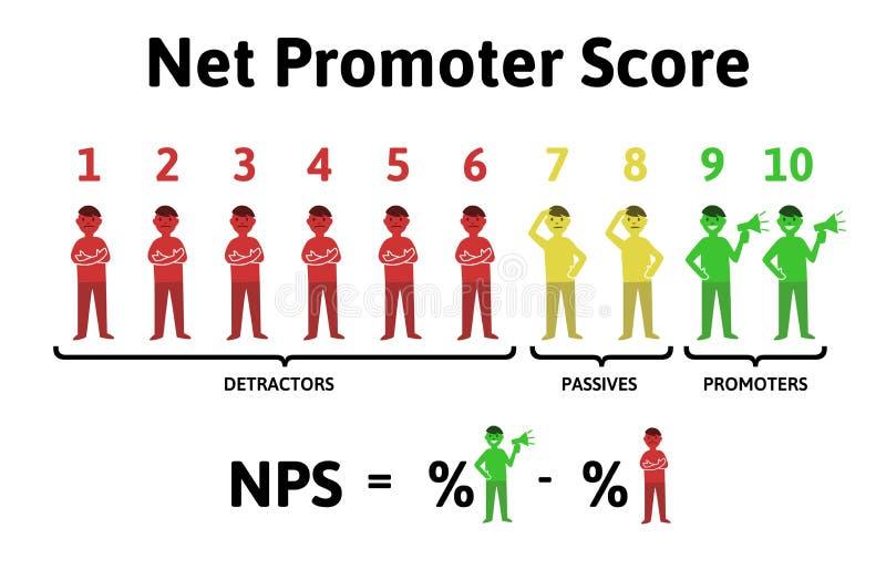 Formeln för beräkning av NPS Netto tillskyndareställning, utbildningsinfographics Vektorillustration som isoleras på vit stock illustrationer
