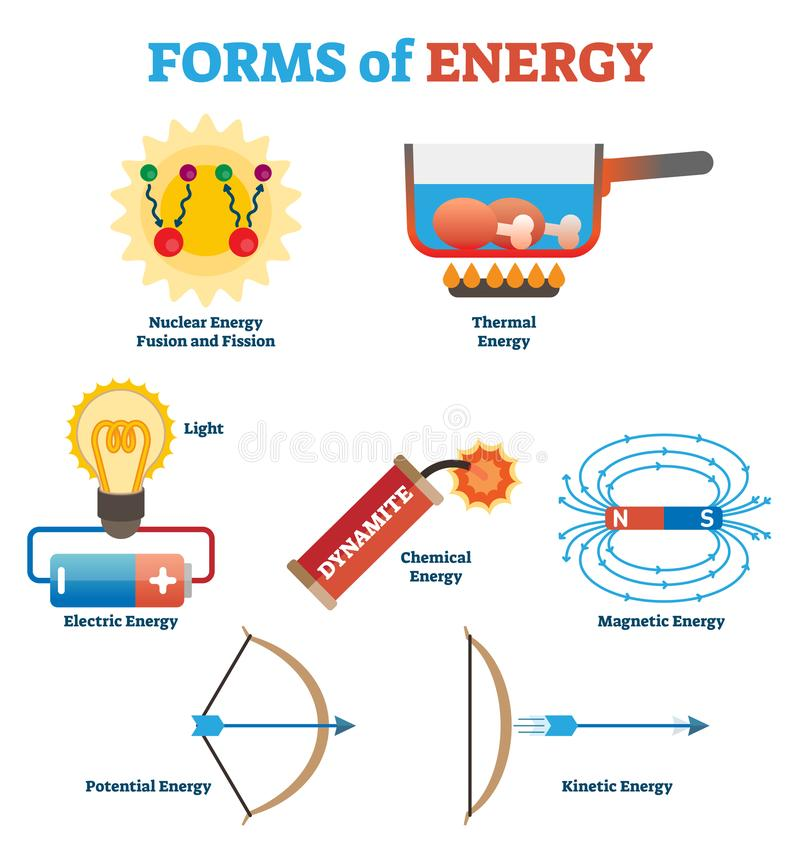 Forms of energy collection, physics concept vector illustration poster. Science infographic elements. Forms of energy collection, simple physics concept vector vector illustration
