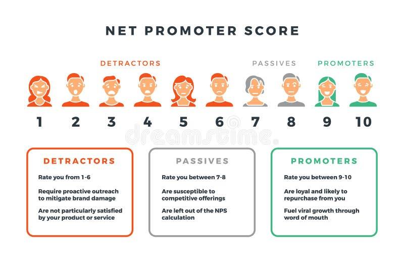 Formula netta del punteggio del promotore per l'introduzione sul mercato della rete Infographic dei nps di vettore isolato su fon illustrazione di stock