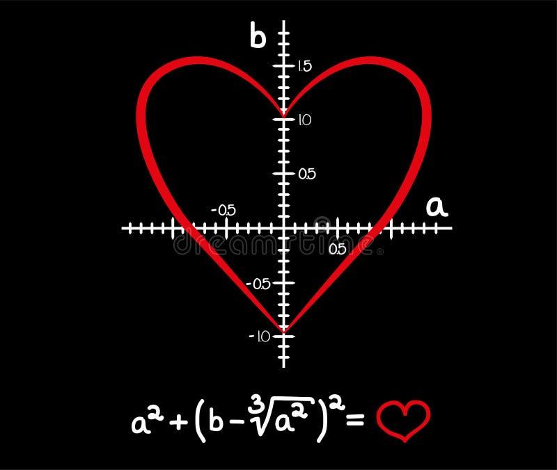 Formule van liefde stock illustratie