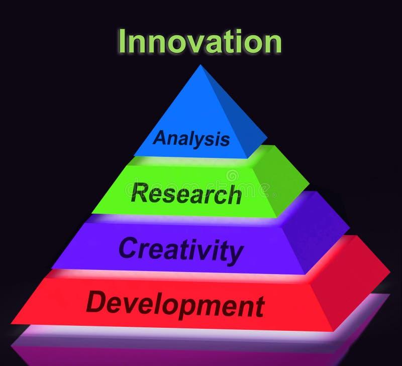 Forskning för utveckling för kreativitet för hjälpmedel för innovationpyramidtecken vektor illustrationer
