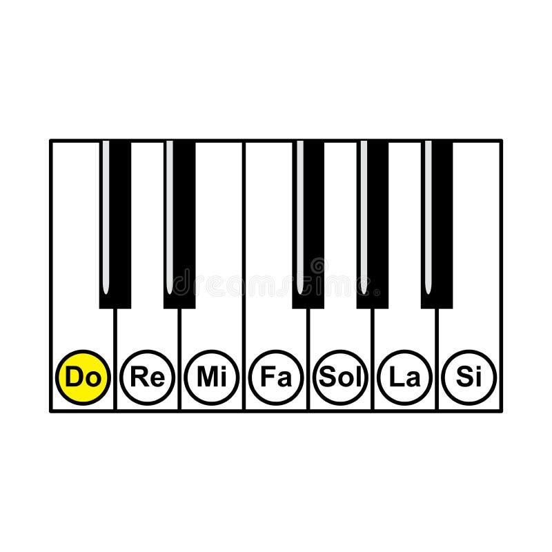 Fortepianowi akordy lub fortepianowe kluczowe notatki sporządzają mapę na białym tło wektorze ilustracji