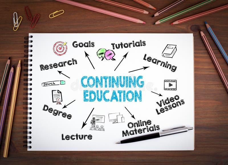 Fortsätta utbildningsbegrepp arkivbild