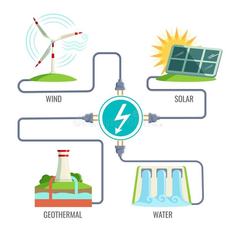 Fossil- bränslen och uppsättning av symboler för utvecklingsenergityper stock illustrationer