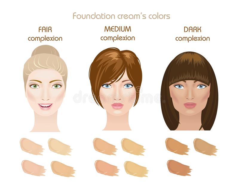 Foundation cream's colors. Three woman face complexions: fair, medium and dark. Foundation cream's colors. Find your type. Vector royalty free illustration