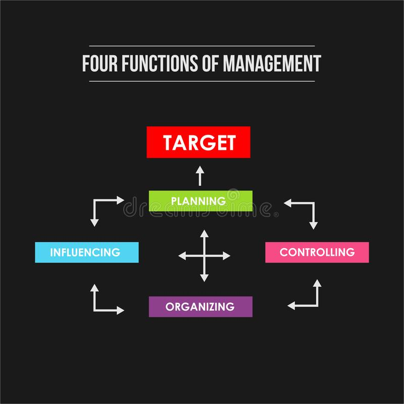 Four functions of Management. Infographic colorful illustration of target achievement royalty free illustration