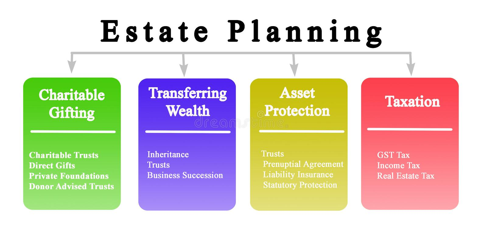 Goals of Estate Planning. Four Goals of Estate Planning royalty free stock images