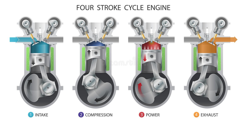 Four stroke engine. Vector illustration royalty free illustration