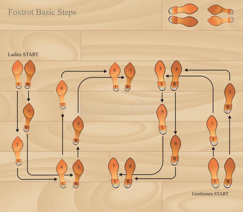 Foxtrot Basic Steps on Dance Footprint Diagrams