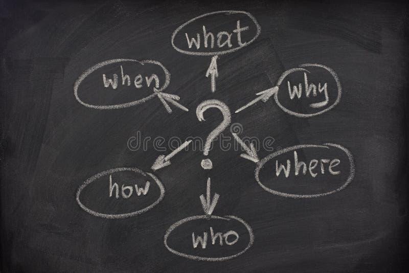 frågor för blackboardöversiktsmening arkivfoto