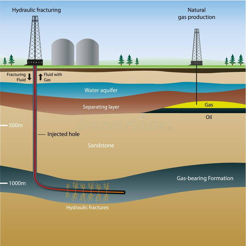 Fracking  info illustration with description. Oil and gas eps 10 infographic vector illustration