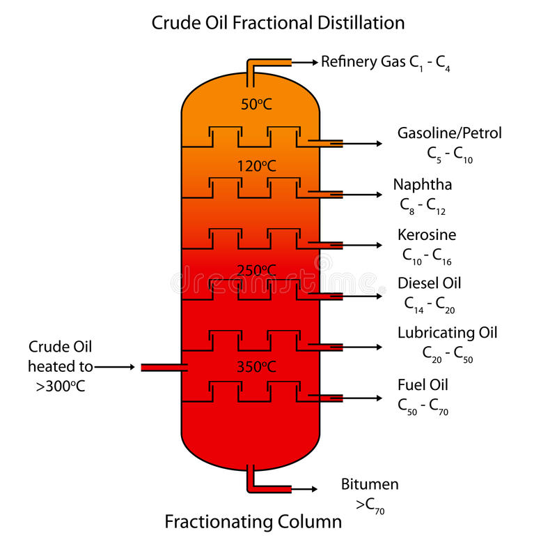 Fractional distillation of crude oil. Labeled diagram of crude oil fractional distillation vector illustration