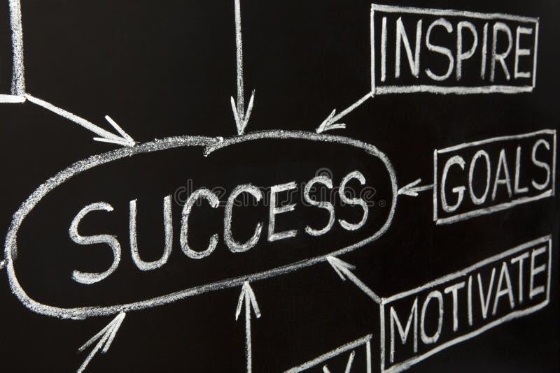 framgång för blackboarddiagramflöde royaltyfri bild